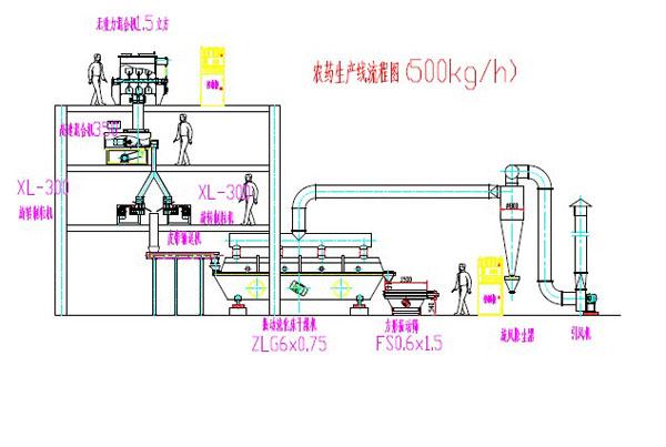 WDG農藥生產(chan)線的設(she)備流程和工藝特點